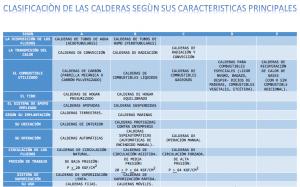 clasificacion calderas de vapor